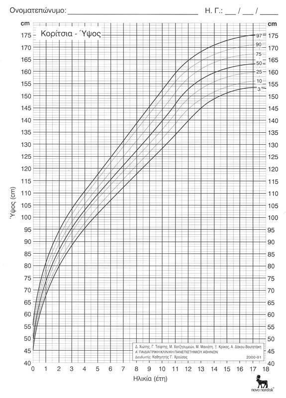 Height-Greek_female_2-18_years
