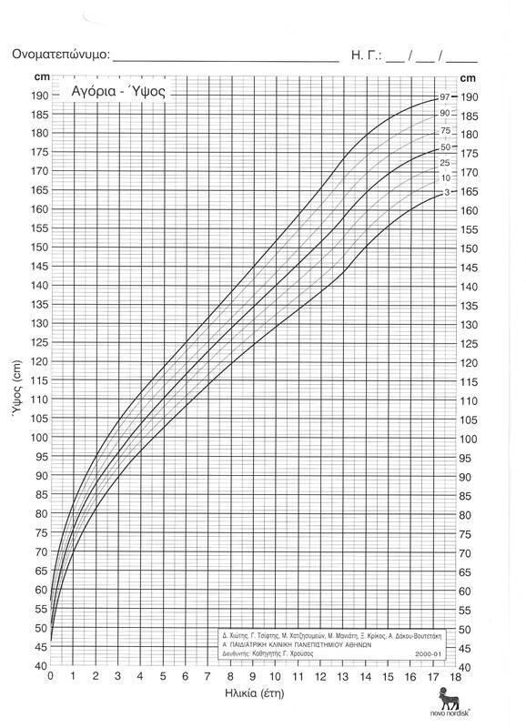 Ύψος (Αγόρια 2-18 χρονών)