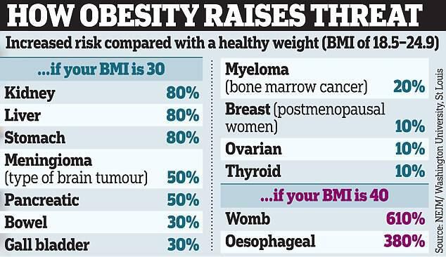 Το υπερβολικό βάρος συνδέεται με 13 μορφές καρκίνου
