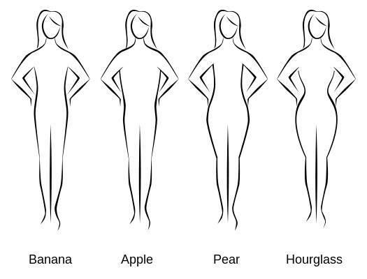 Διαβήτης τύπου 2: Ποιες γυναίκες κινδυνεύουν με βάση τον σωματότυπό τους