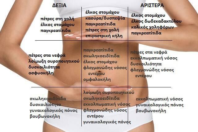 Πόνος στην κοιλιά: Δείτε τι σημαίνει ανάλογα με το πού «χτυπά» (εικόνα)
